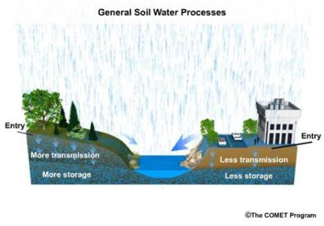 Development changes how water infiltrates into the soil by adding surfaces that don't allow water to infiltrate
