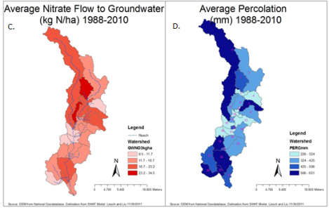 Nitrate moves into groundwater based on the soil hydrological grouping.