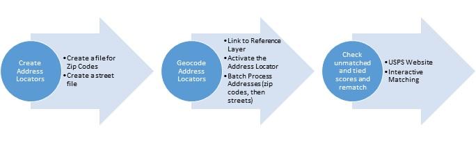 Geocoding Tabular Data | DirtArtful