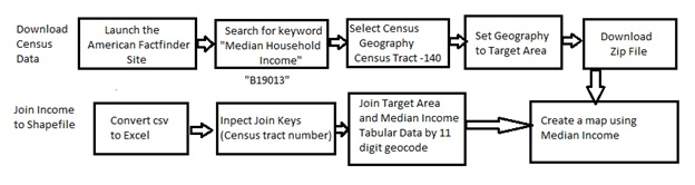 Working with US Census Data | DirtArtful