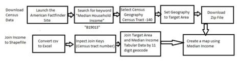 Figure 1: Flow diagram of analyzing US Census Data
