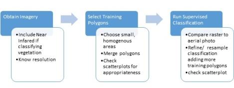 Figure 1:  Flow diagram for image reclassification.